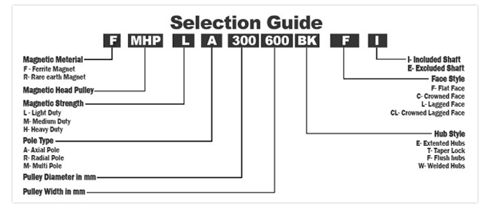 Magnetic Pulley Selection Guide